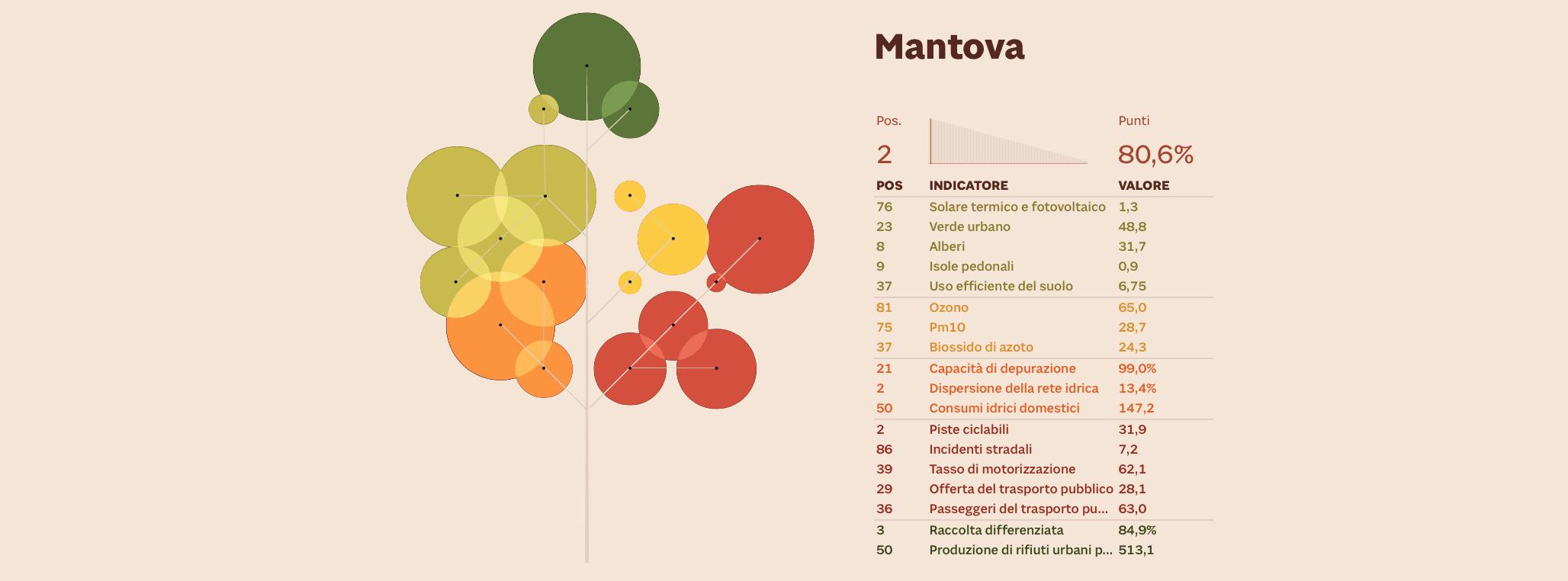sostenibilità ambientale città di Mantova