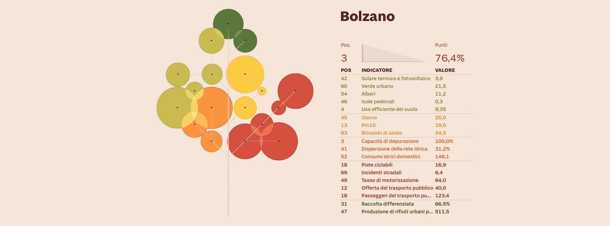 sostenibilità ambientale Bolzano