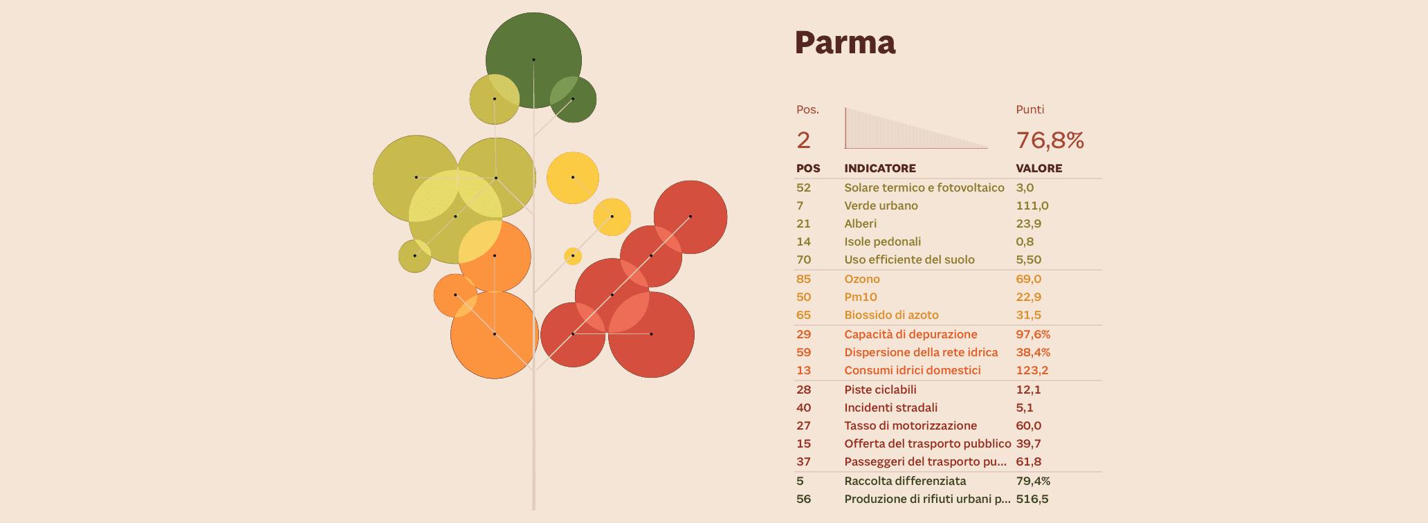 sostenibilità ambientale Parma