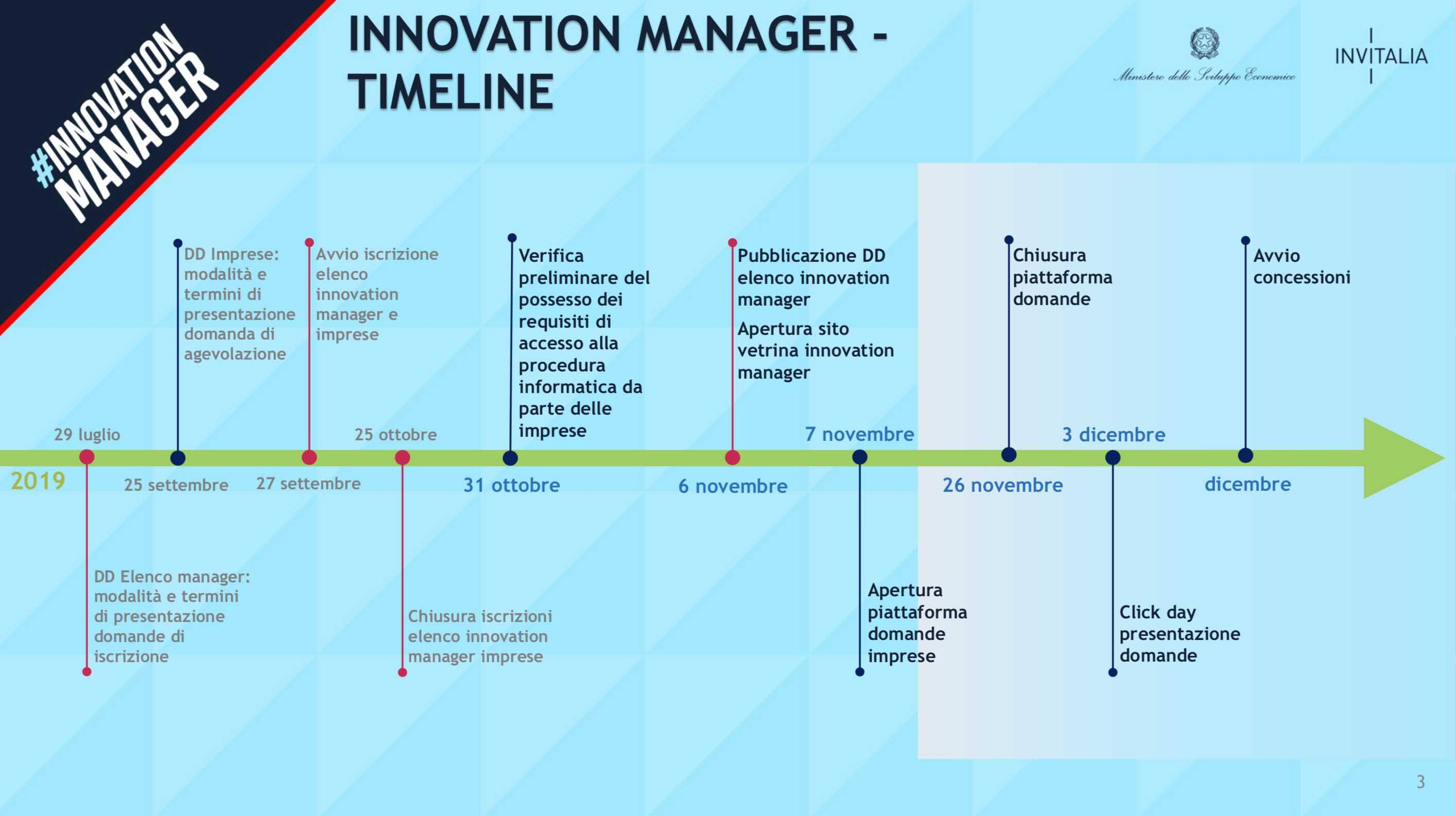 Timeline Innovation Manager