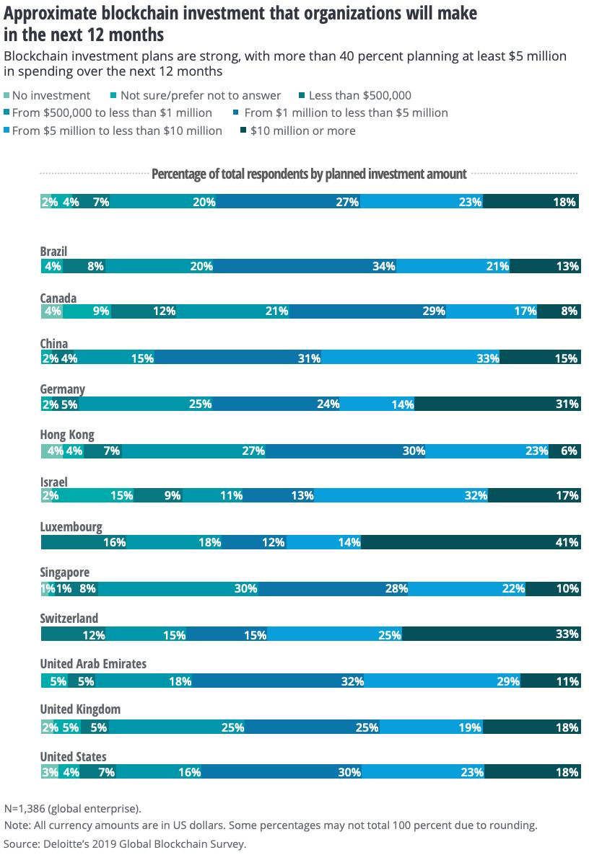 sondaggio investimenti blockchain 2019-202