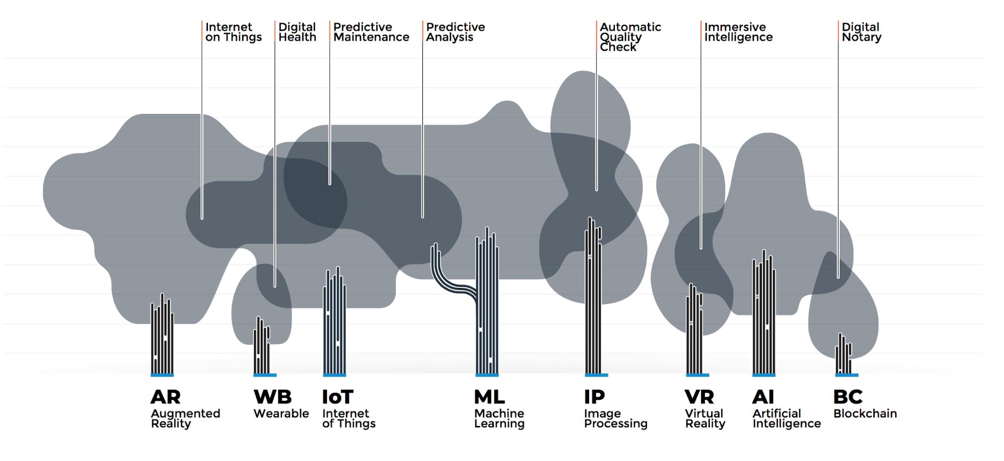 OC6 – Le parole chiave del futuro di Zuckerberg sono Frequenza, Diversità e Forza
