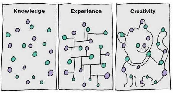 unire i puntini creatività