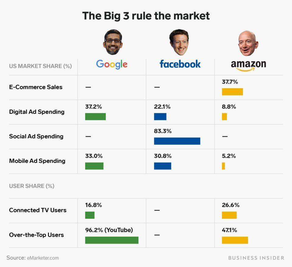 Google vs Amazon. Chi la spunta nel retail?