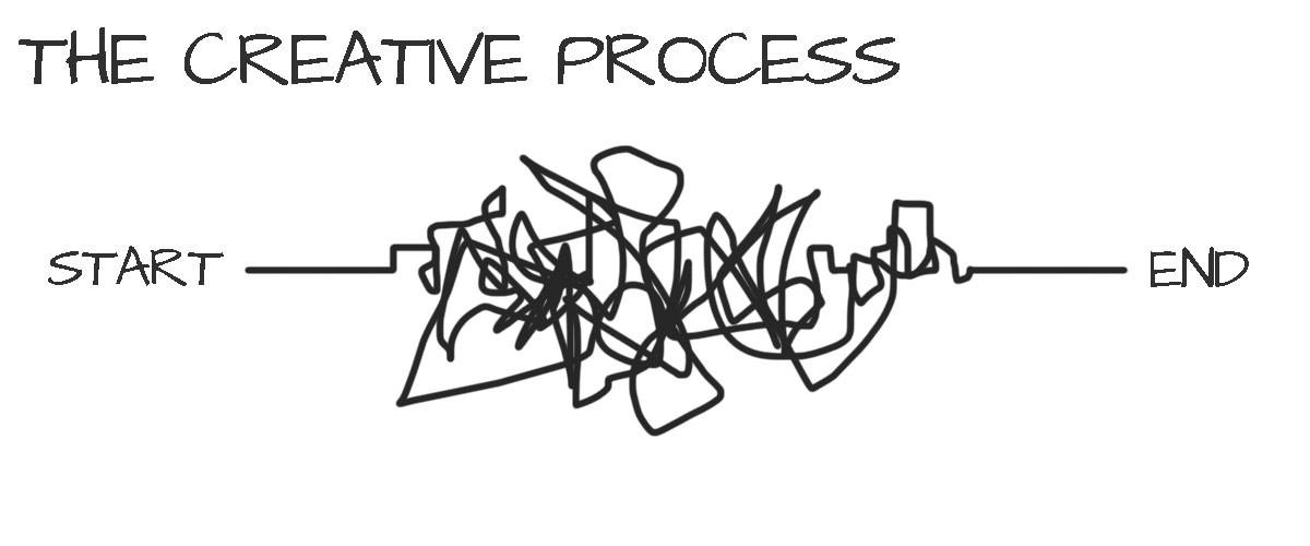 processo creativo-ninja marketing