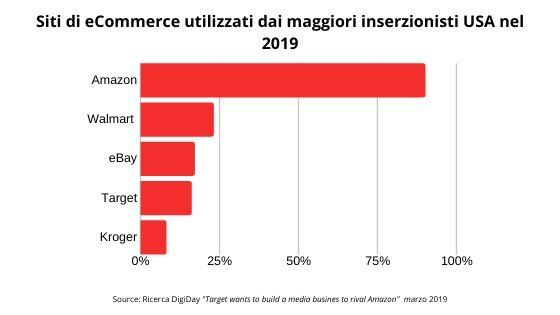 media retail network-top5