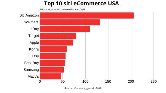 retail media network traffico