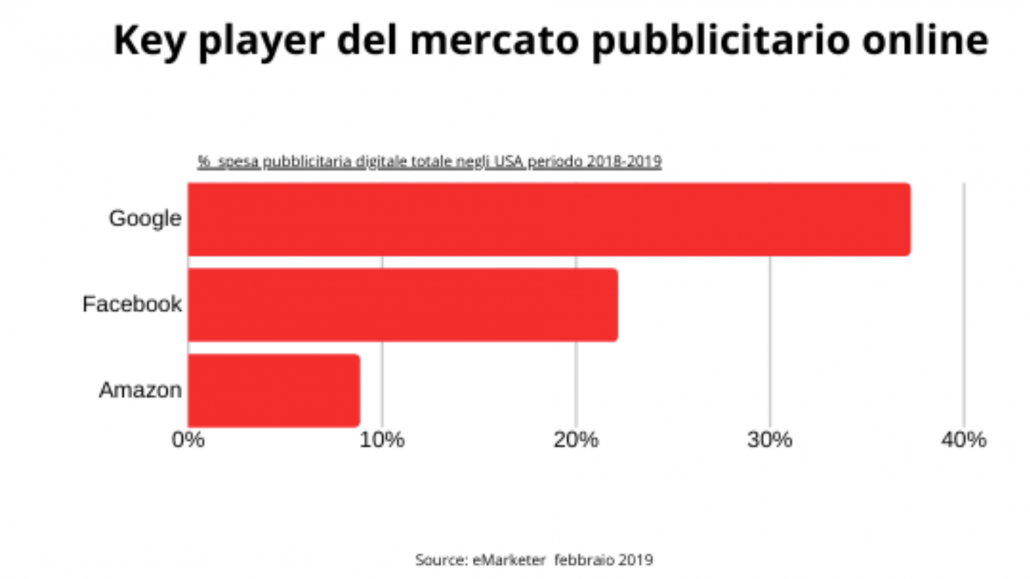 media retail top 3 ads share