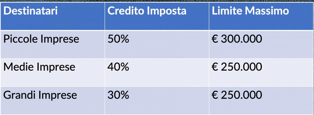 Limiti Spesa Legge Bilancio Bonus formazione 4.0