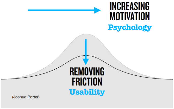 Productivity and Friction