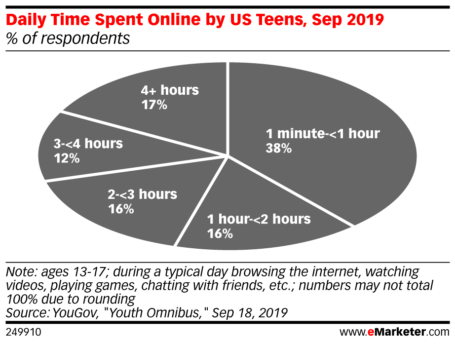 gen z e digital