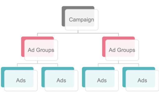 come sono strutturare le campagne tiktok