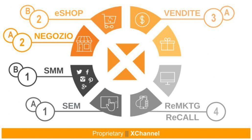 marketing crosscanale significato