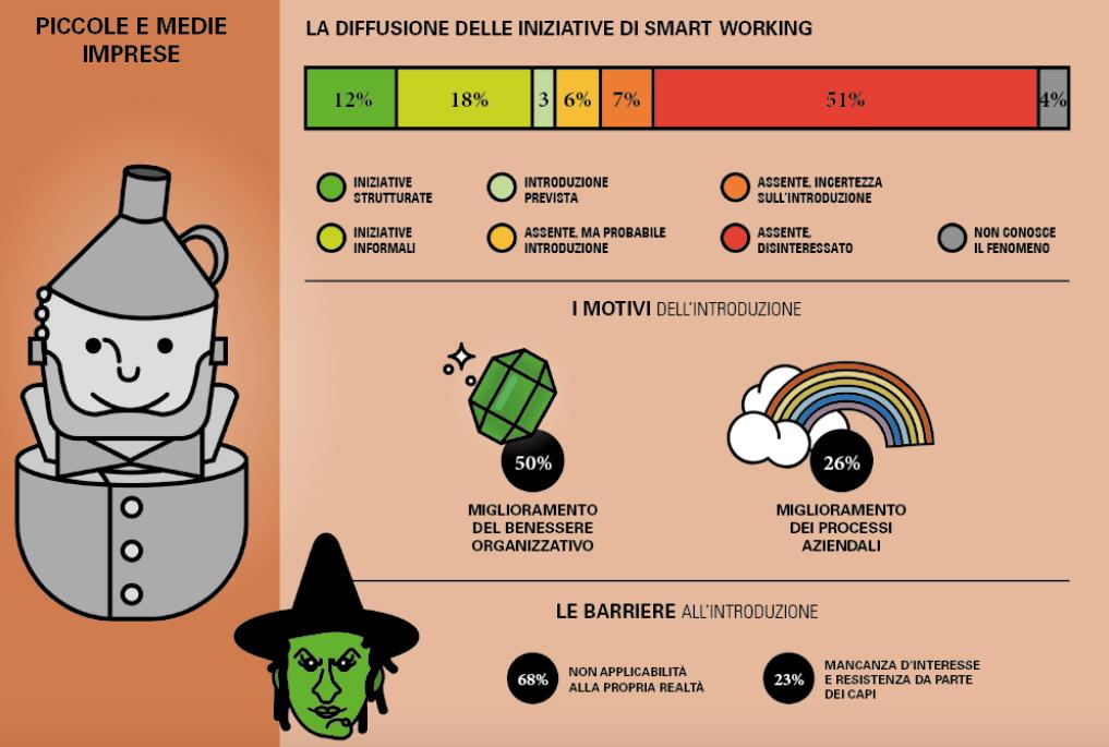 smart-working-diffusione-flessibilita-infografica