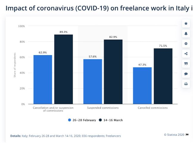 freelance lavoro post-covid