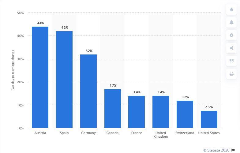 statista crescita ascolti tv e streming coronavirus