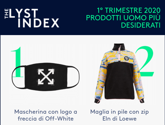 The Lyst Idex 2020