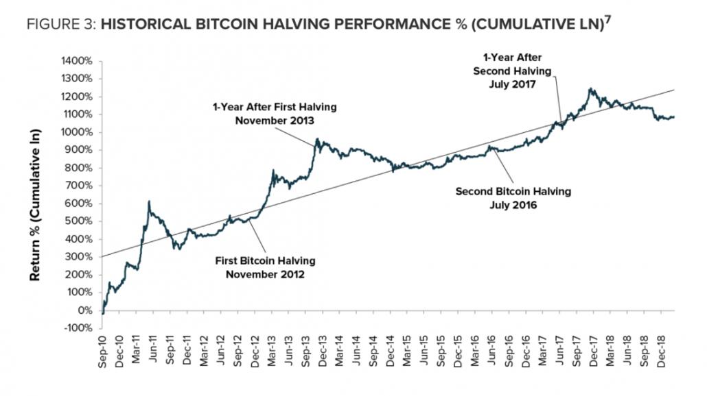 bitcoin halving storia
