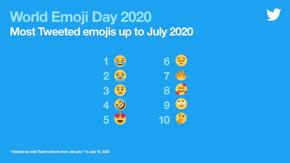 giornata mondiale dell'emoji