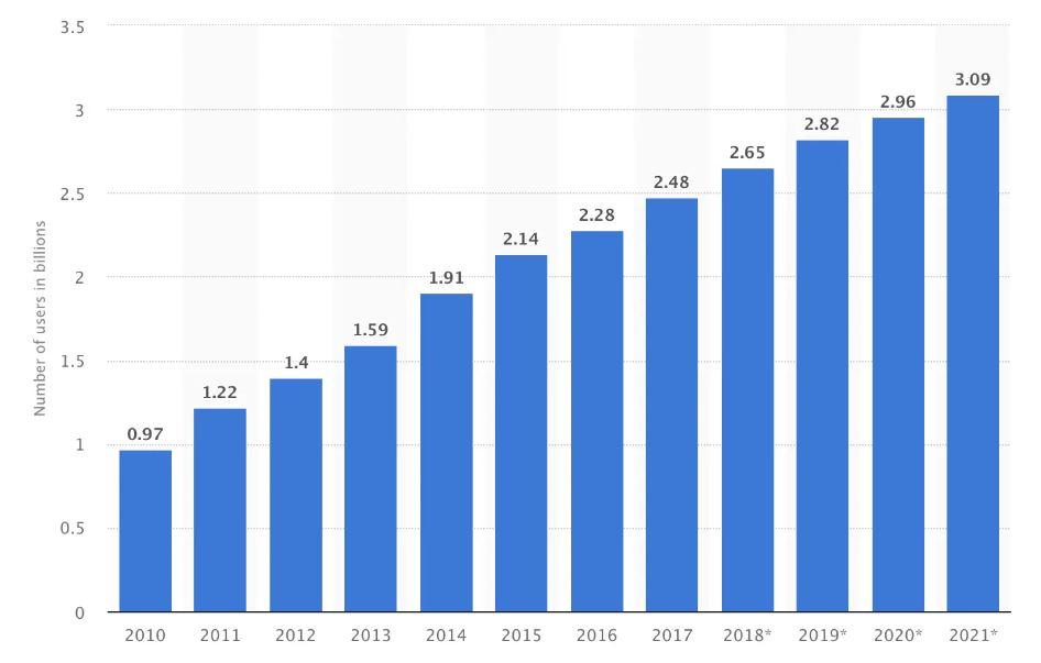 statista social media dal 2010 al 2021