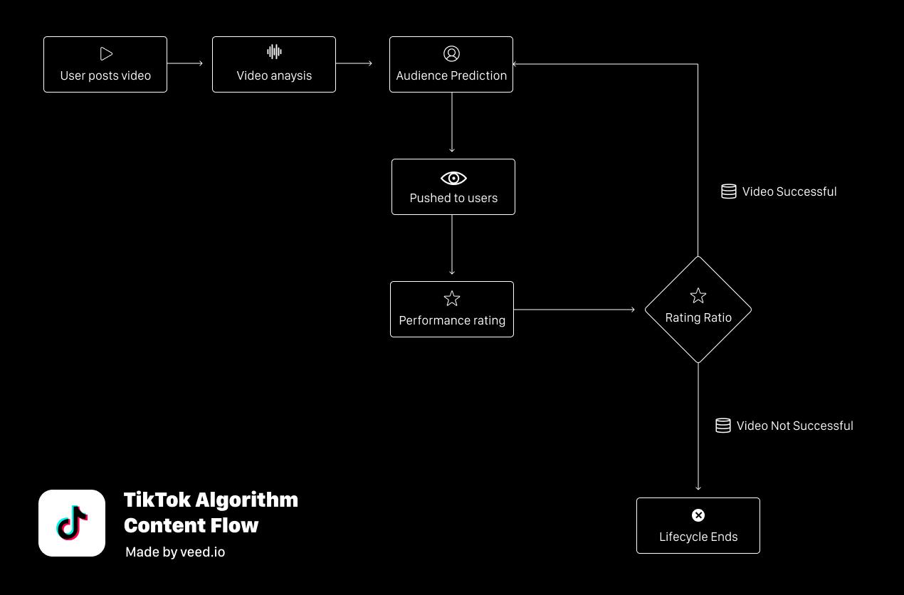 Algoritmo TikTok Content Flow