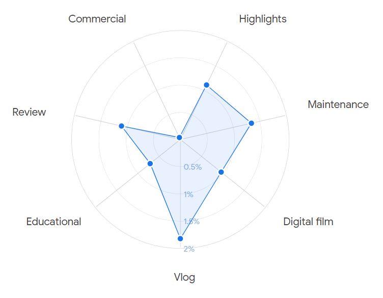 Digital Marketing Automotive Creator Youtube