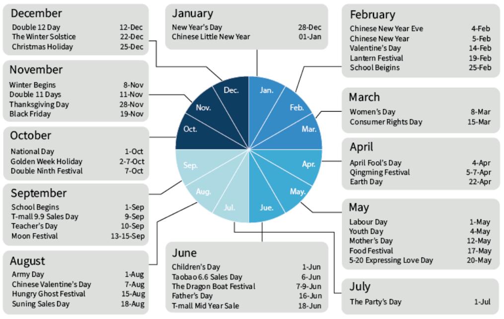 E-commerce in Cina_calendario