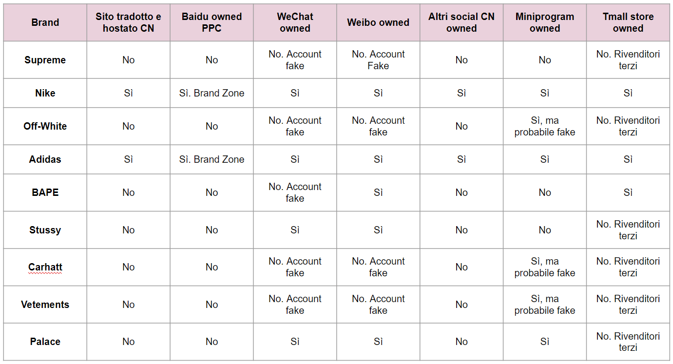 Streetwear in Cina_Chart