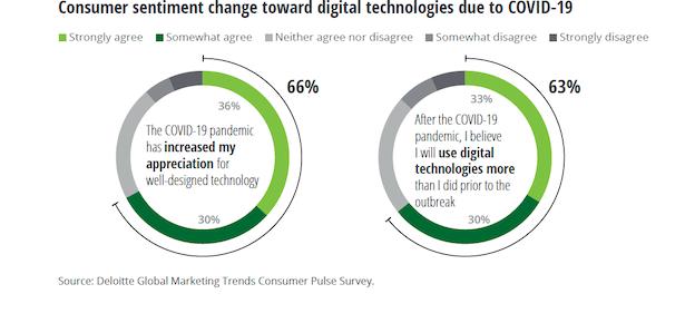 L'agilità è un trend del Marketing 2021