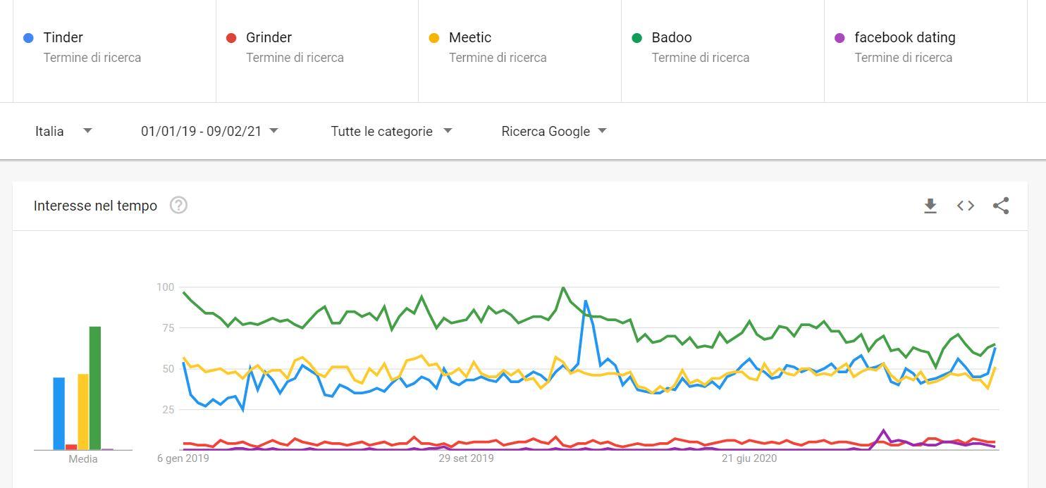 Dating app confronto trend applicazioni in Italia