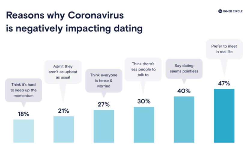 Dating-app-ricerca-Inner Circle