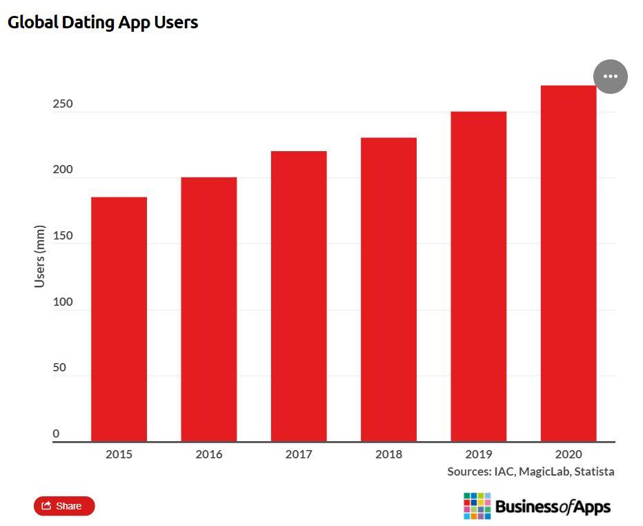 Dating app utenti globali complessivi