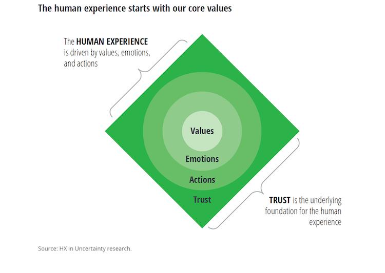 Oggi i valori aziendali devono essere un punto di riferimento per gli stakeholders
