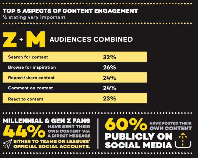 Z Gen e contenuti sportivi non-live