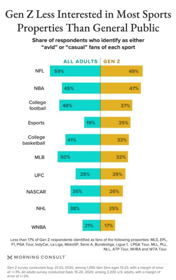 Z Gen e interesse per le i campionati sportivi americani