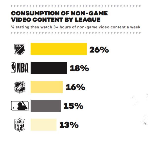 Z Gen e interesse sport consumo di contenuti non-live
