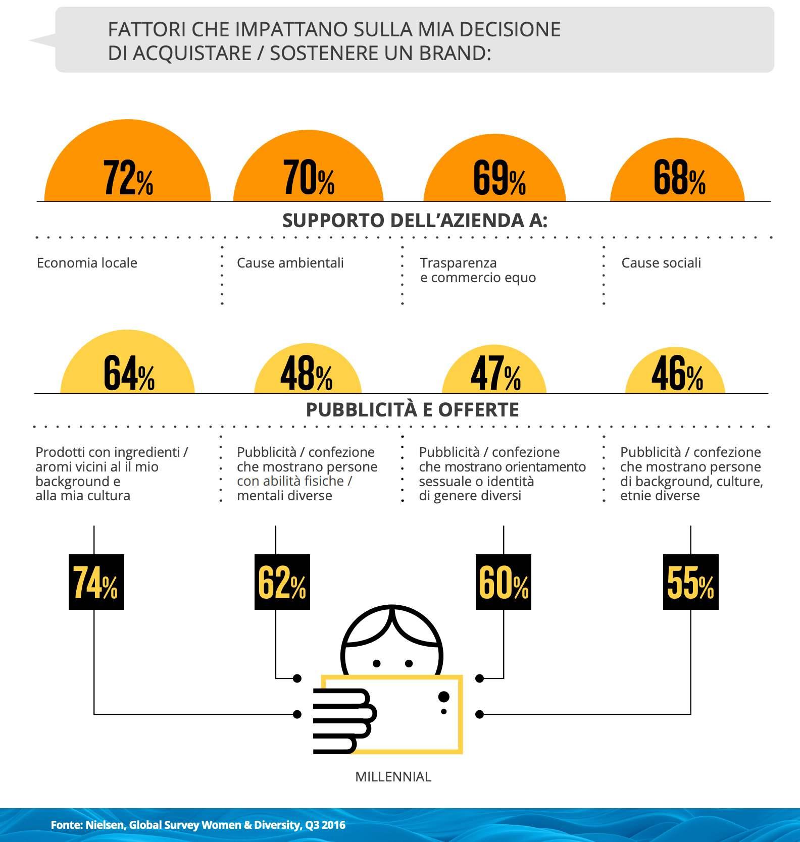 infografica contenuti inclusivi