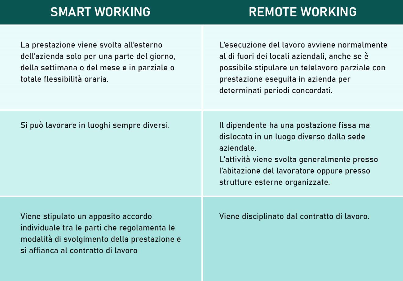 tabella smart working