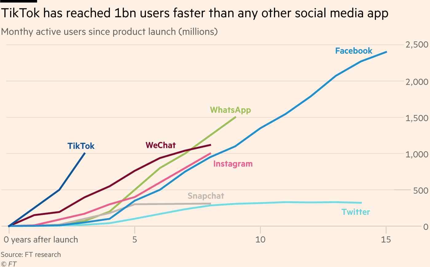 Anni TikTok 1 miliardo utenti
