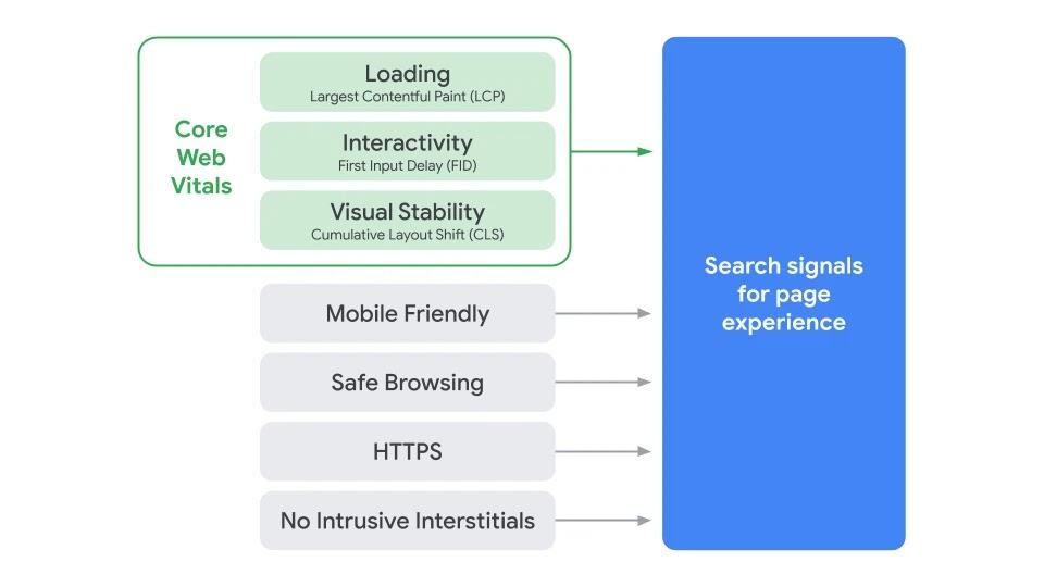 Page-Experience-Core-Web-Vitals