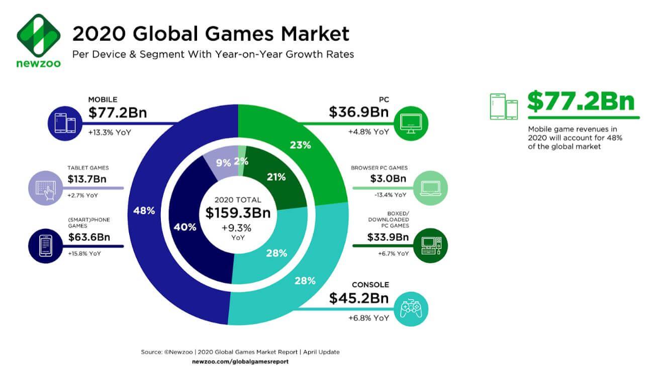 esports marketing Global Games Market segmenti