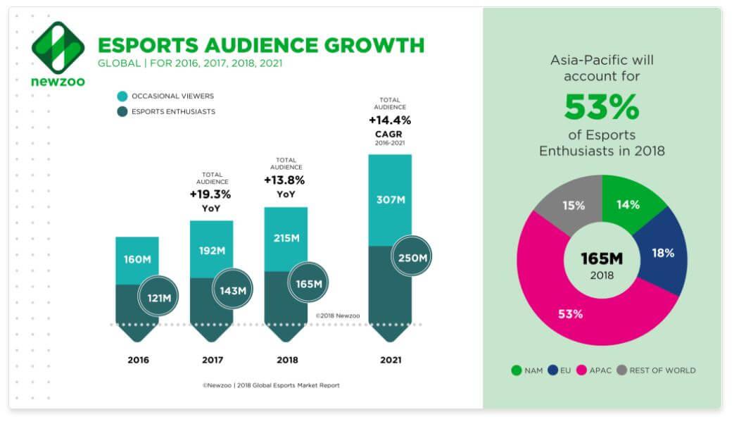 esports marketing crescita numero fan