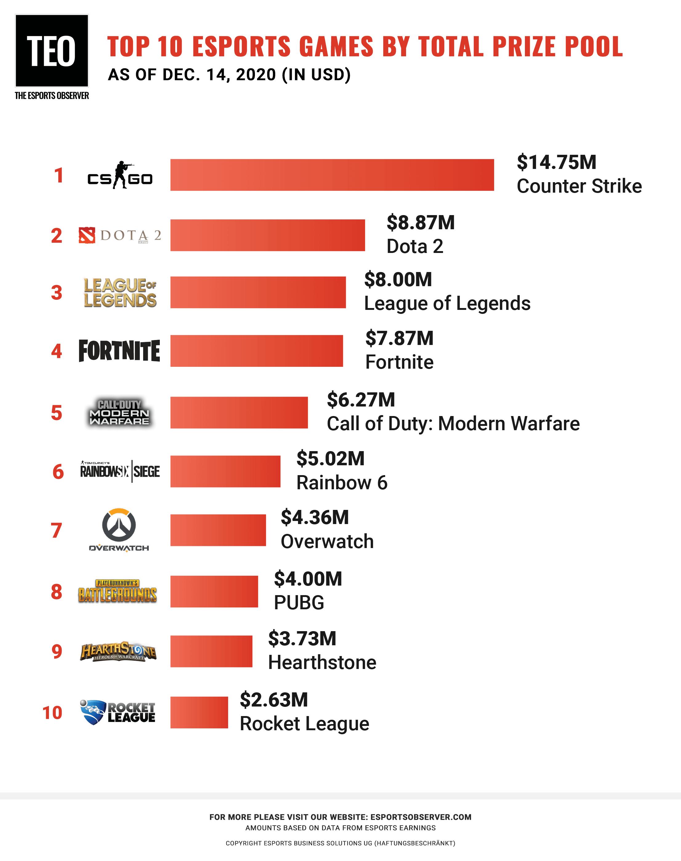 esports marketing tornei più popolari