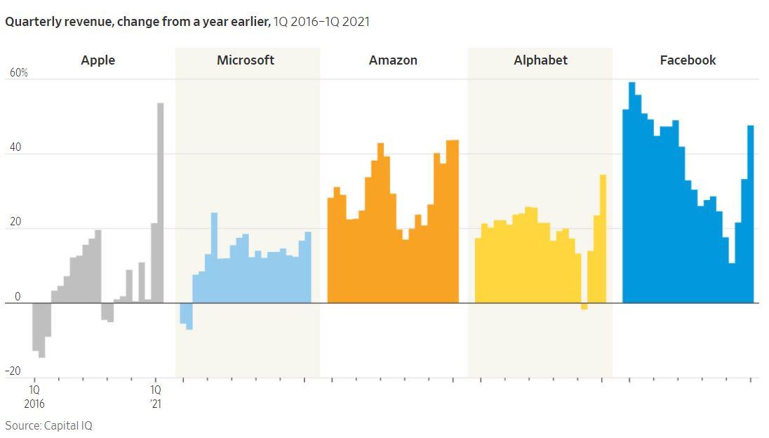 crescita dei giganti di internet