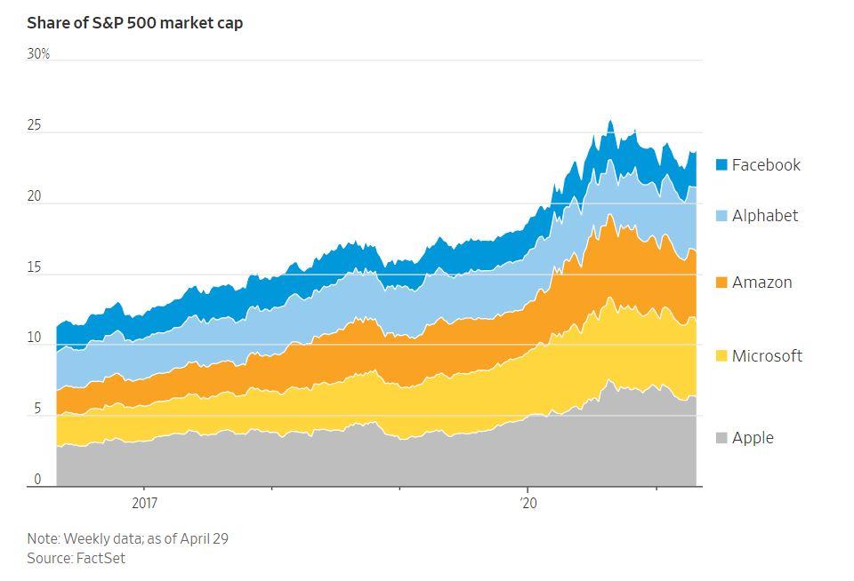 tech giants growing