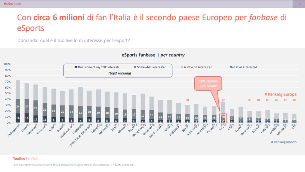 gamers fanbase in Italia e in Europa