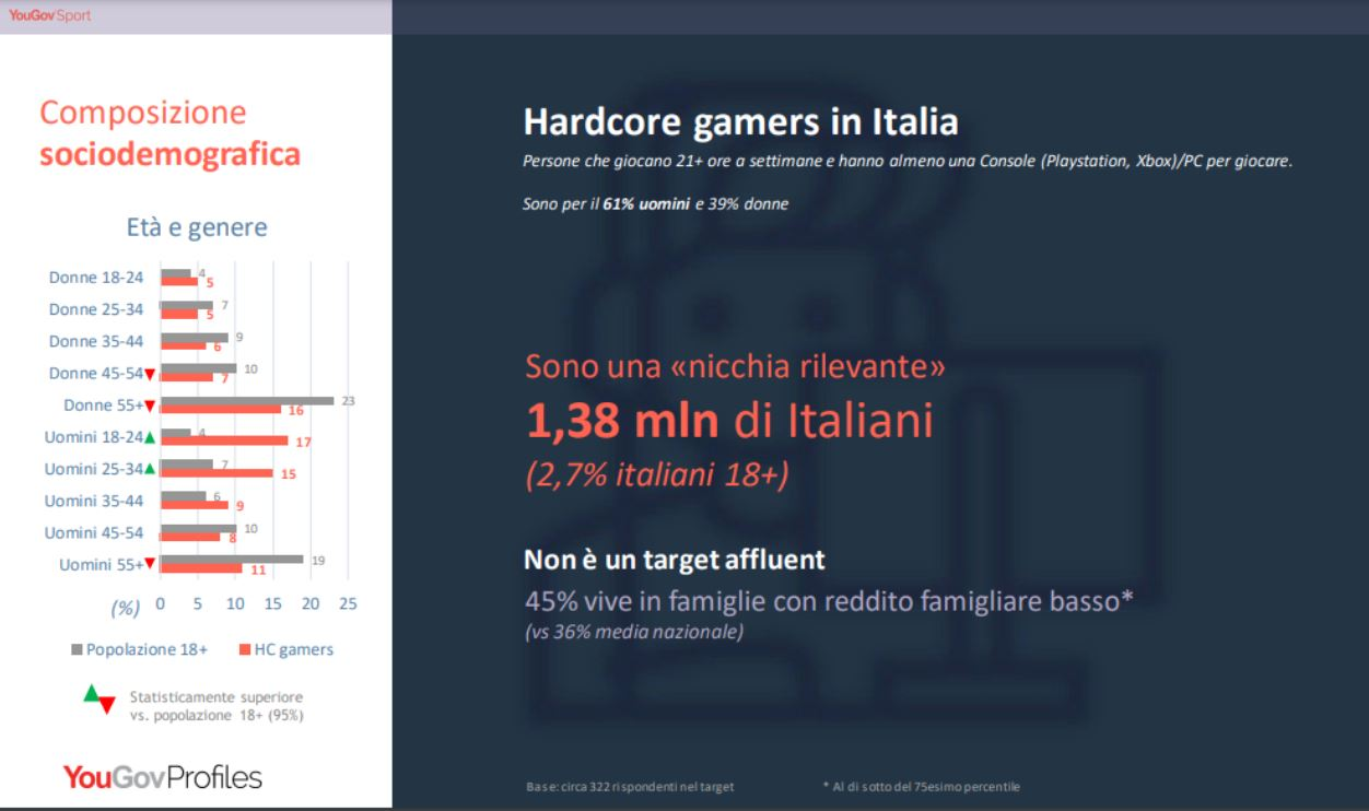 gamers in Italia