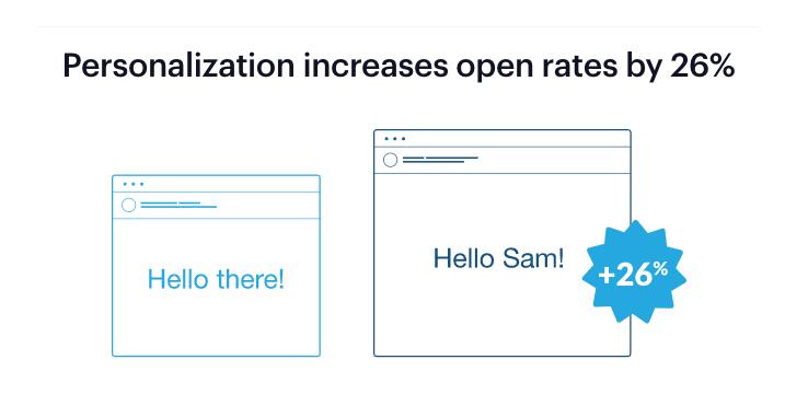 email personalizzate per outreach e ottenere backlink