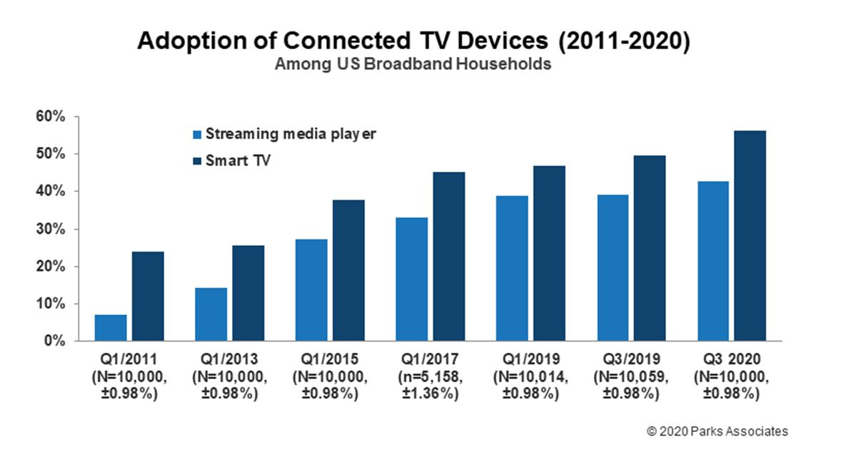 adoption of connected tv devices