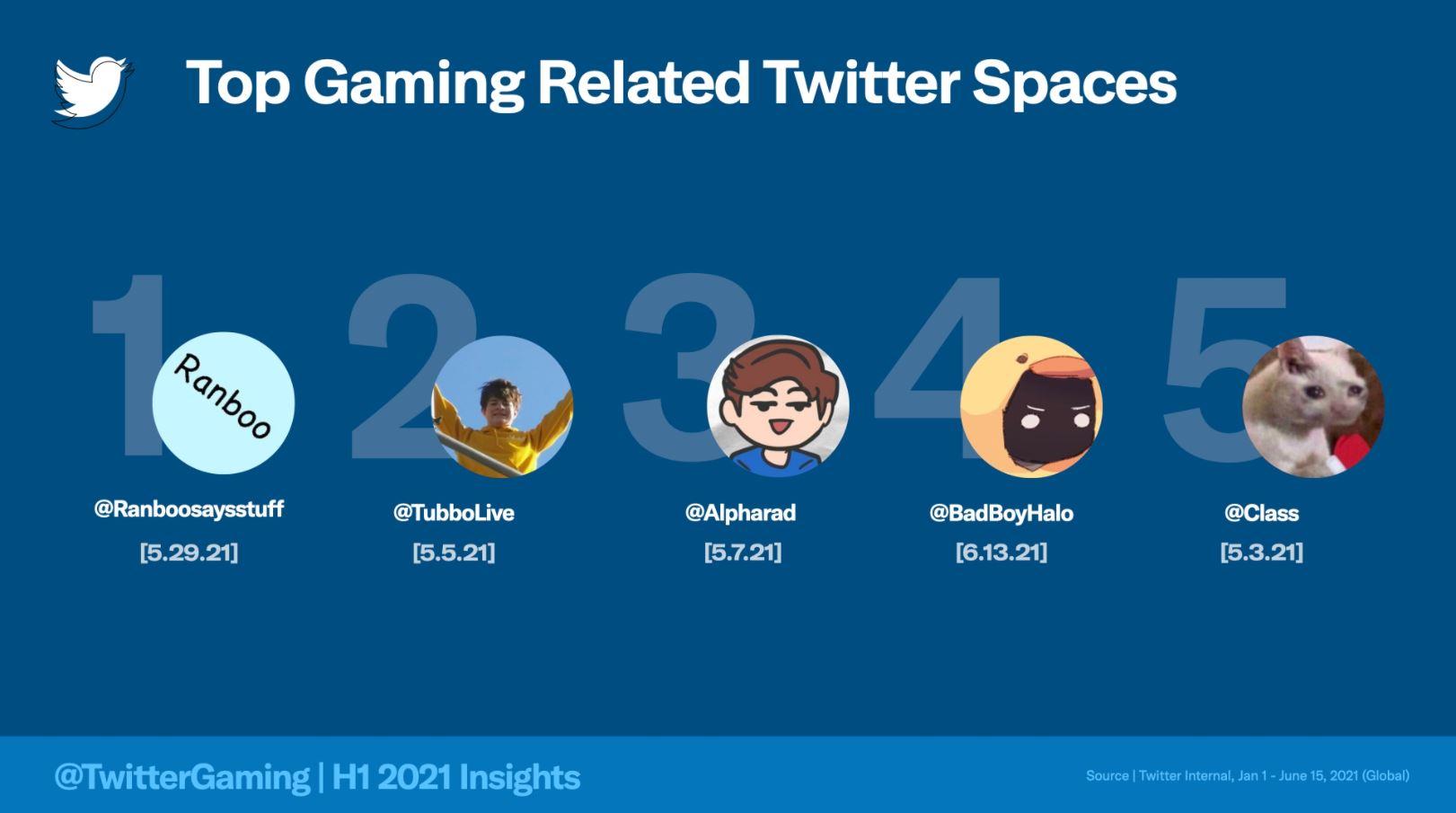 twitter analisi gaming eSpor